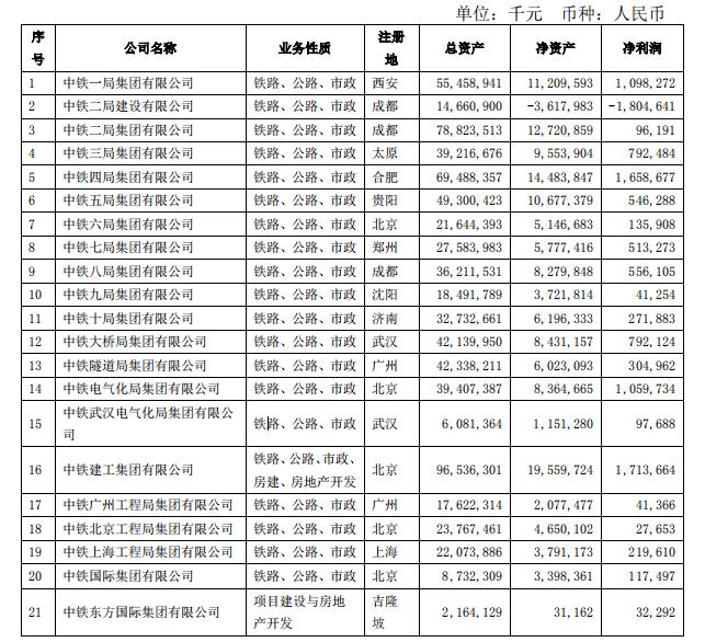 中国中铁发布二级单位业绩考核排行榜!附其45家子单位2019年利润情况