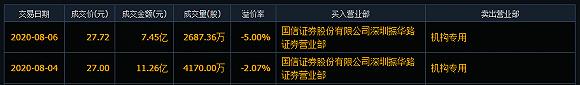 金银花可抑制新冠?同仁堂4天大涨21.51%,二股东大家人寿套现18亿