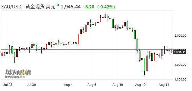【期市星期五】黄金白银大涨行情暂缓、有望录得近期首根阴周K线 金银概念股本周暴跌