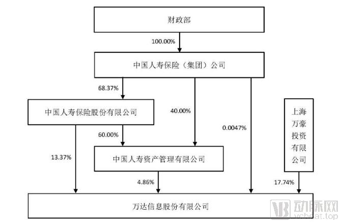 中国人寿入主万达信息,将打造中国版的凯撒医疗?