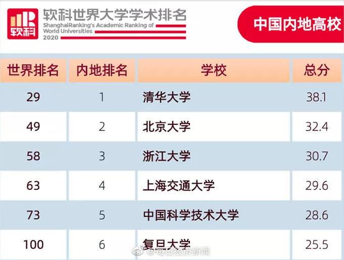 世界大学排名揭晓:中国6所大学进入全球100强,北大首进前50