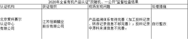 恒顺醋业登江苏产物认证通报黑榜 产物追