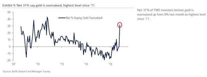 美国银行调查:做多黄金是全球第二大拥挤的交易 31%认为金价被高估了