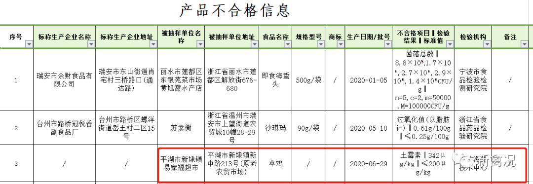 广西山东浙江不合格,禽类产品甲硝唑、