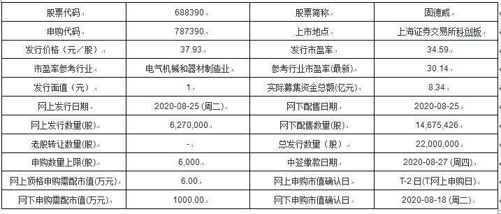 今日新股申购:固德威、万胜智能、天禾股份、瑞鹄模具