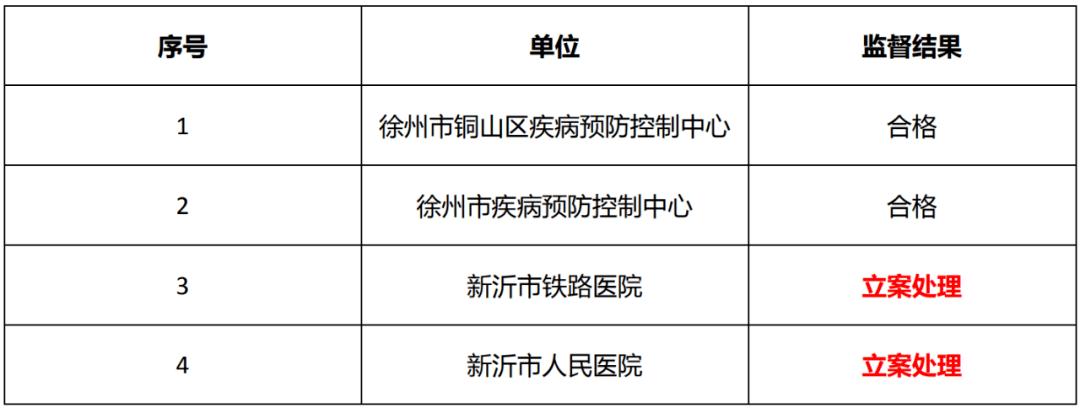 徐州两家医院被立案处理