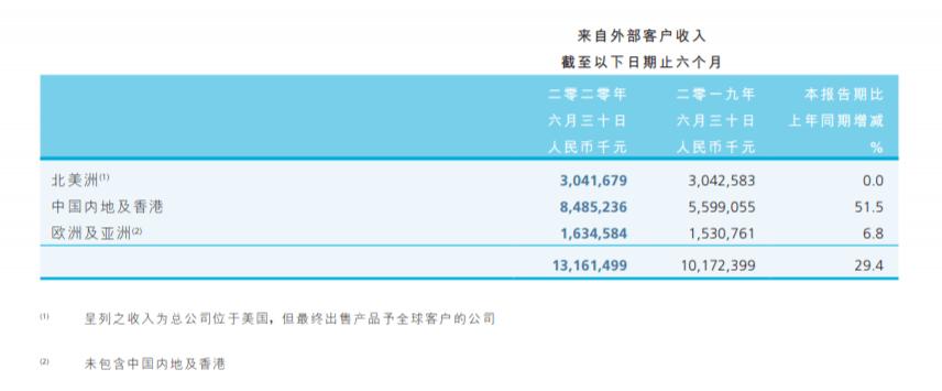 中芯国际|中芯国际发布2020年半年报,净利润暴涨556%