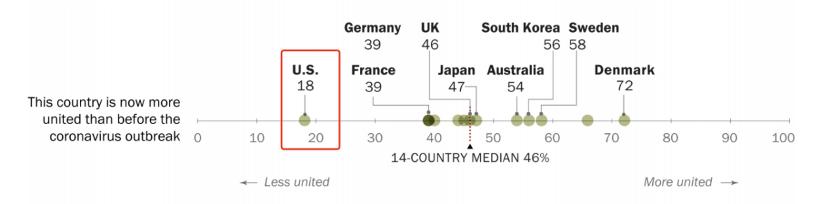 皮尤|皮尤:14国民众给自己国家抗疫打分 美国排名垫底