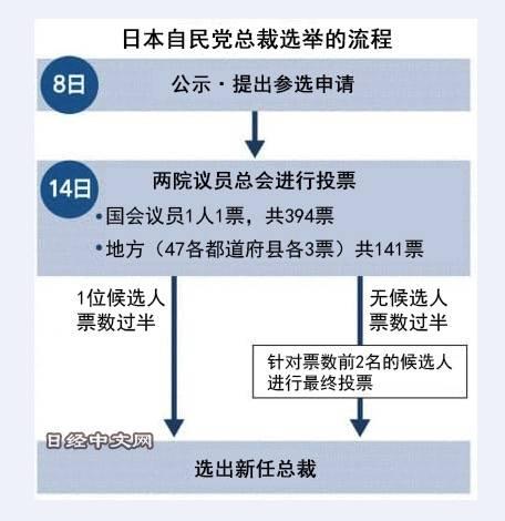 日本计划16日选举新总理,菅义伟得到执