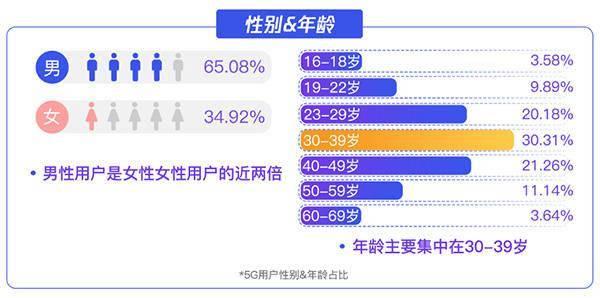 深圳成为全国 5G 用户最多的城市,你用过 5G 了吗?