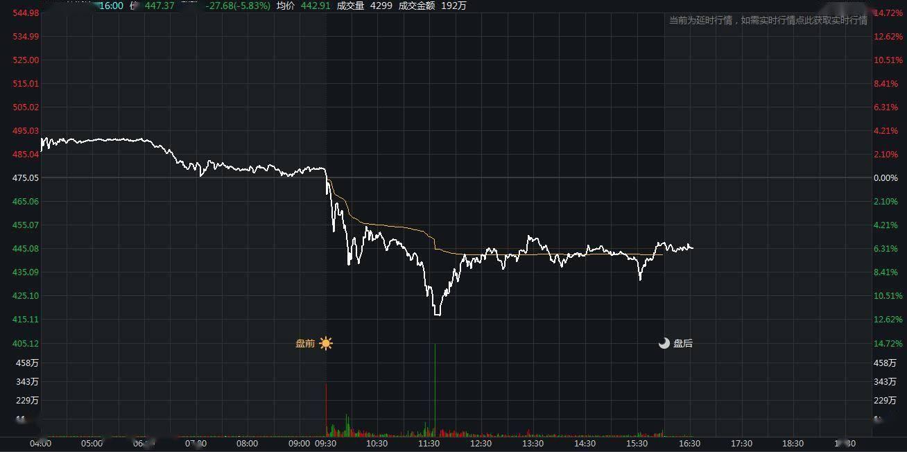 美股收高道指收复29000点关口 特斯拉盘中大跌近15%