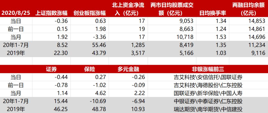 9.5华西非银日报