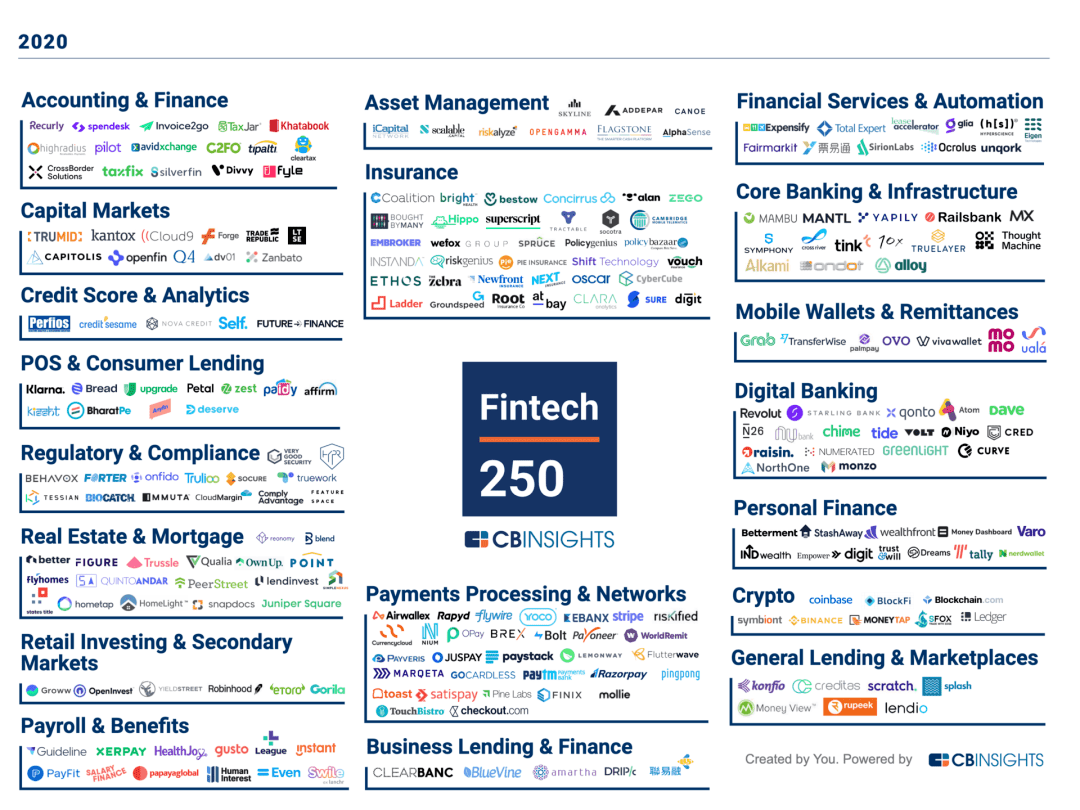 CBInsights发布2020年金融科技250强榜单