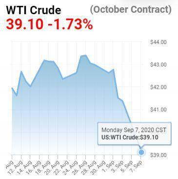 油价突然跌破 40 美元!为何?