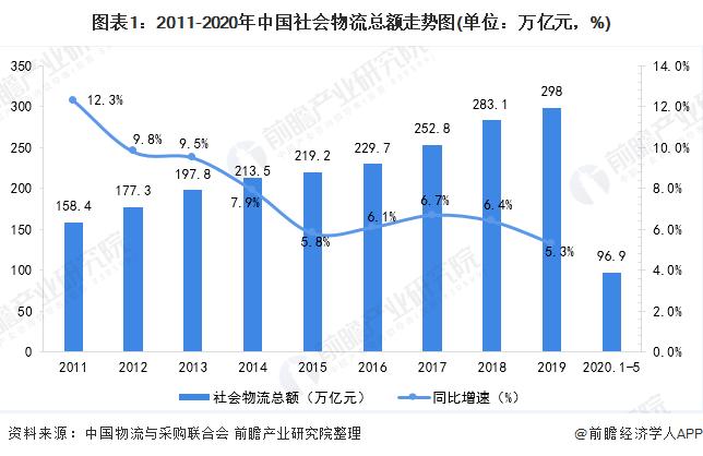 2019物流gdp比重_国企所占gdp比重