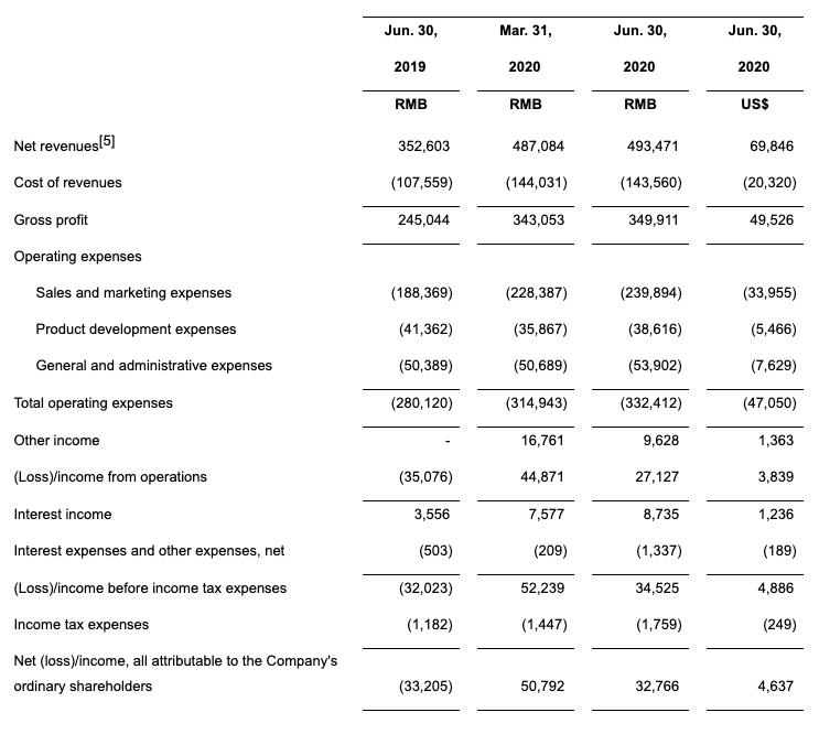 51Talk2020年Q2营收4.93亿,青少1对1现金收入非一线城市占比超七成