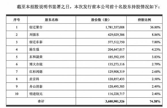 京东数科招股书划重点:拟募资200亿,刘强东拥有75%表决权,与蚂蚁集团不直接可比