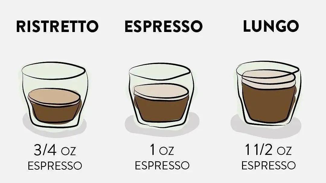在咖啡上瘾的意大利,浓缩咖啡还分这五种 试用和测评 第7张