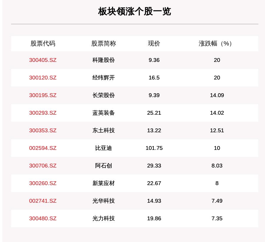 科隆|芯片产业链板块走强,99只个股上涨,科隆股份上涨20%