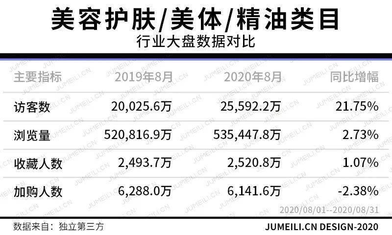 彩妆套餐涨188.27%、口红香水超5成,七夕之下这些品类暴增