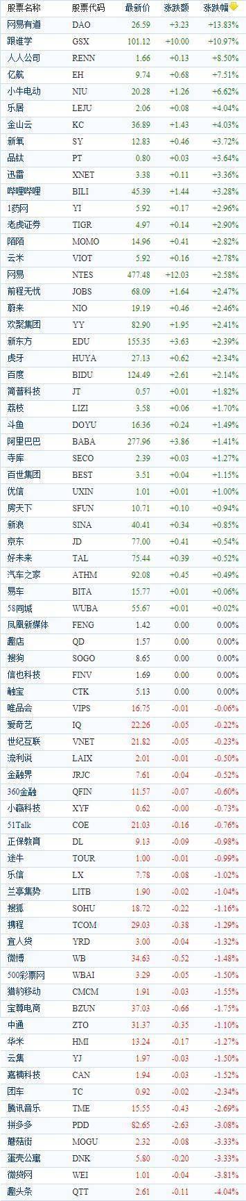 中国 Options股票周二收盘涨跌不一。网易有道上涨近14%。