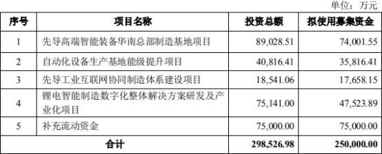 宁德时代25亿入股先导智能:双双股价连阴 市场脚投票?