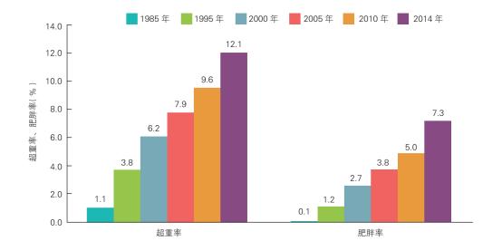 《中国心血管健康与疾病报告2019》发布:中国心血管病现患人数3.3亿,这些不健康行为影响大!