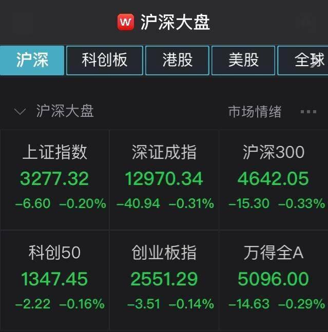 A股集体低开:沪指跌0.2%,白酒股走弱