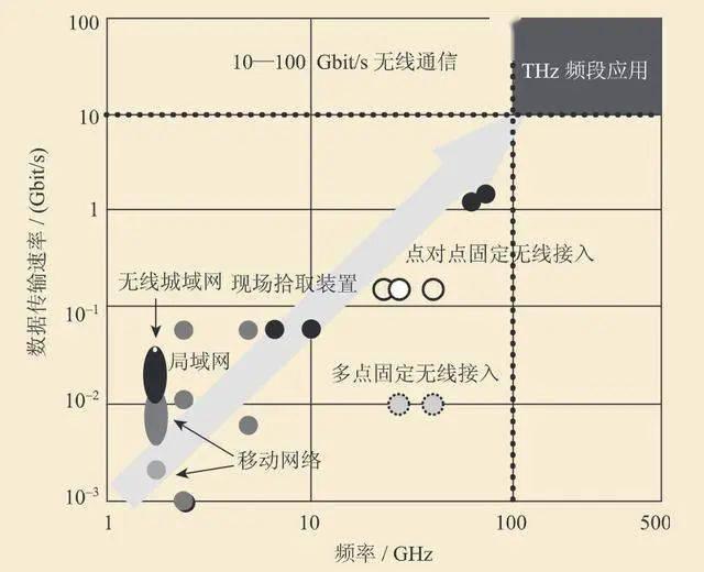 秒杀5G!德国团队实现迄今最高速无线传输,每14G数据