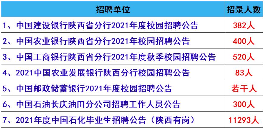 正式编制!陕西9月份最新招聘3000余人!不限户籍,待遇超好