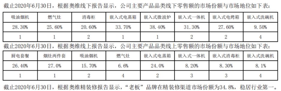 老板电器股价大跌背后,房地产工程业务