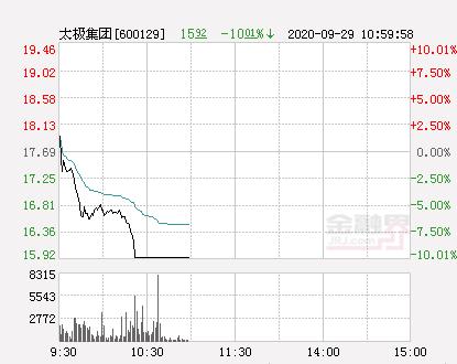 快讯:太极集团跌停 报于15.92元|