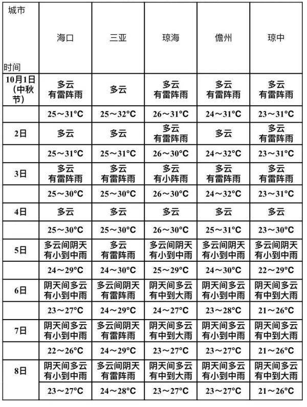 """南海有热带气旋活动?海南国庆、中秋天气大""""剧透""""→"""