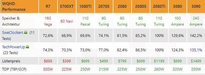 英偉達 RTX 3090 測試結果匯總︰25% 的價格換來 47%的性能增長