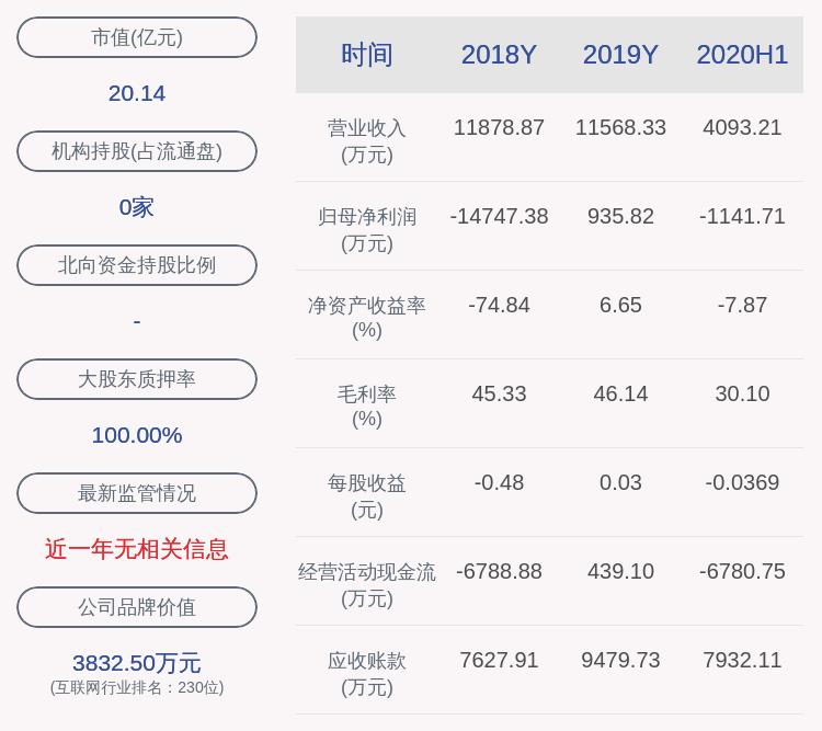 万方发展:近3个交易日下跌22.68%,不存在应披露而未披露重大事项
