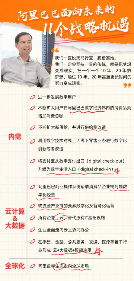 张勇:阿里处于历史机遇中最佳位置,未来有11大重要战略机遇