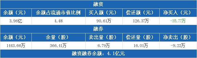 中华企业:融资净归还35.77万元,融资余
