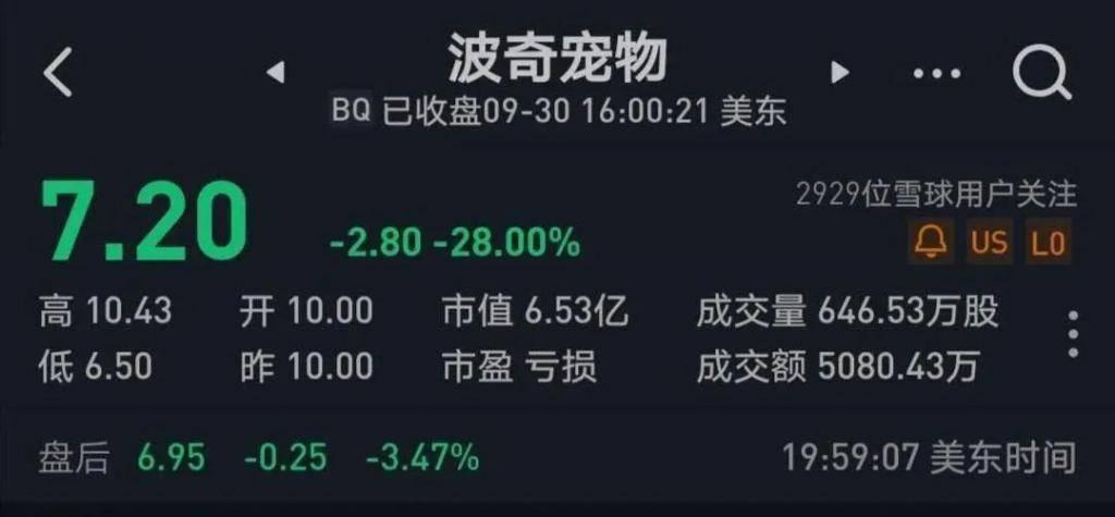 """""""中国宠物行业赴美上市第一股""""破发了"""