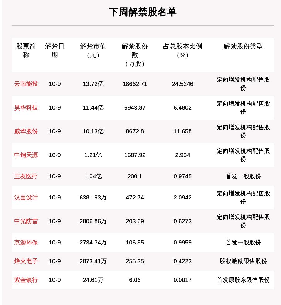 下周3.62亿股限售股解禁,解禁市值达38.94亿元(附名单)