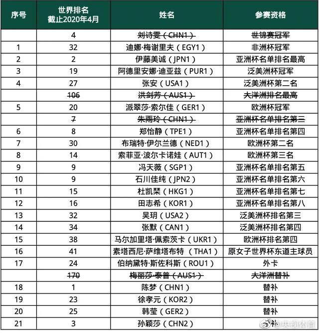 国际乒联更新世界杯名单:朱雨玲退出 孙颖莎补进