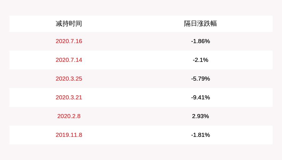 北京科锐:股东海国东兴减持约1213万股
