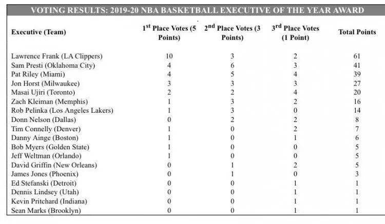NBA官方发布,本赛季的最佳总经理由快船篮球运营总裁劳伦斯-弗兰克获得,这是他初次获奖