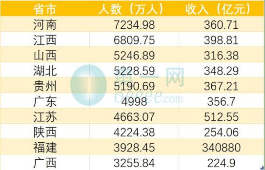国家旅游局PK:武汉游客最多 黄鹤楼最火 江苏钱包最鼓