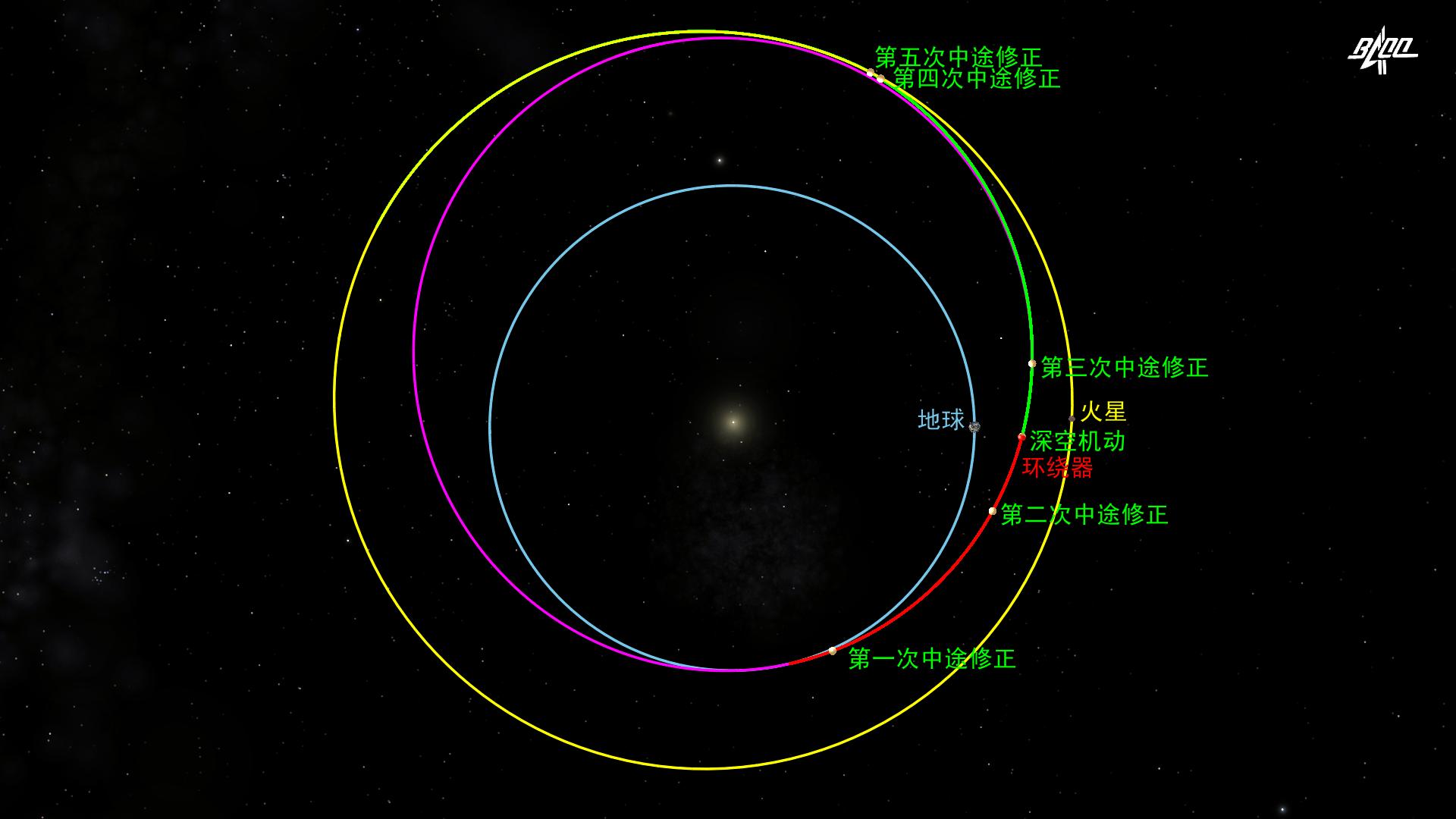 五星体育直播:田文1号完成了唯一的空间变道 到达火星还需要多少遍?