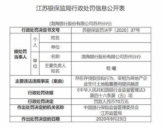 渤海银行江苏两家分行因存贷款挂钩行为 被罚近200万     第2张