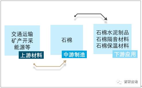 2019年中国石棉产量呈下降走势 石棉资源处于严重浪费状态