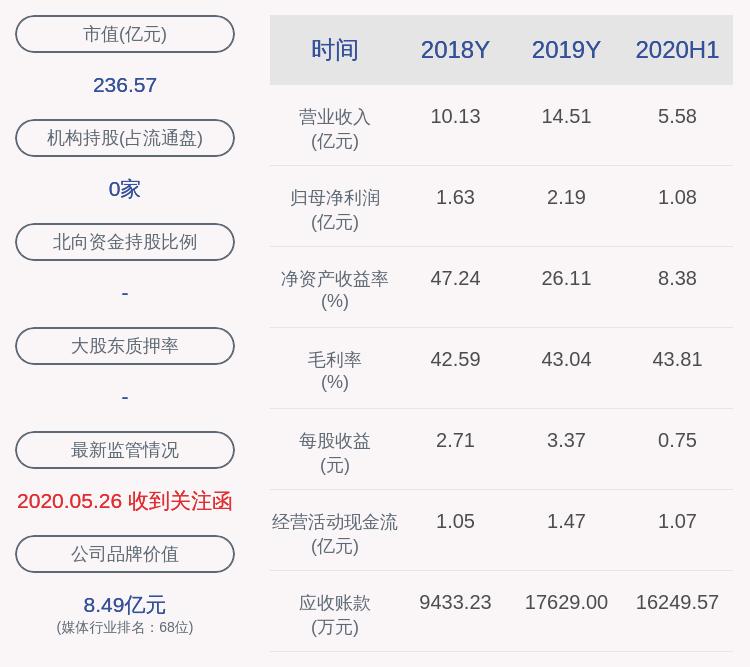 壹网壹创:中金佳泰减持约33万股,不再是持股5%以上股东