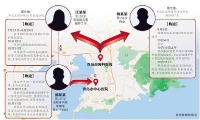 青岛三名无症状吸烟者最初被判定与胸科医院有