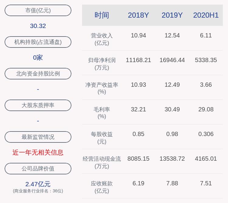 启迪设计:约268万股限售股10月16日解禁,占比1.5376%
