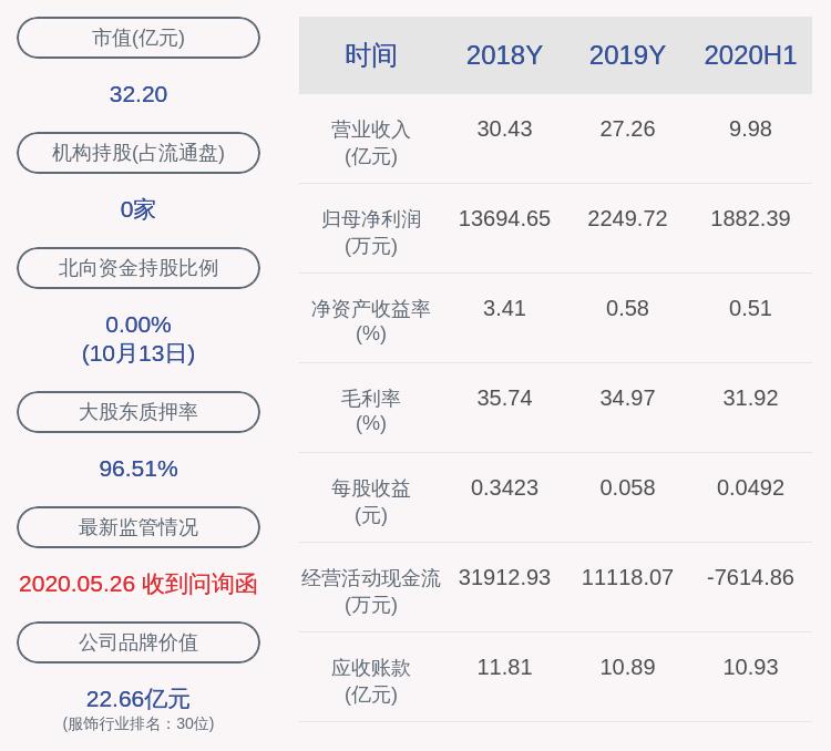 奥康国际:控股股东奥康投资约3873万股解除质押